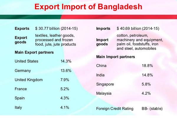 bangladesh export and import
